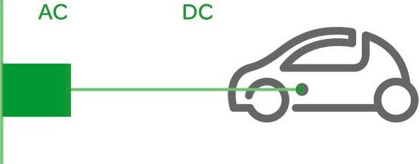 EV charging: Mode 4